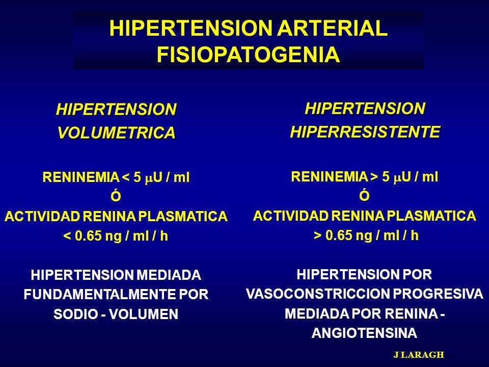 HIPERTENSION ARTERIAL FISIOPATOGENIA HIPERTENSIONVOLUMETRICA RENINEMIA < 5 U / ml Ó ACTIVIDAD RENINA PLASMATICA < 0.65 ng / ml / h HIPERTENSION MEDIAD