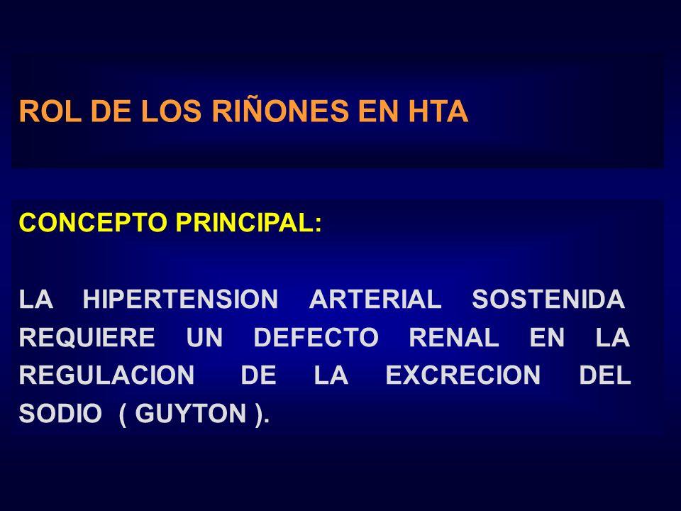 CONCEPTO PRINCIPAL: LA HIPERTENSION ARTERIAL SOSTENIDA REQUIERE UN DEFECTO RENAL EN LA REGULACION DE LA EXCRECION DEL SODIO ( GUYTON ). ROL DE LOS RIÑ