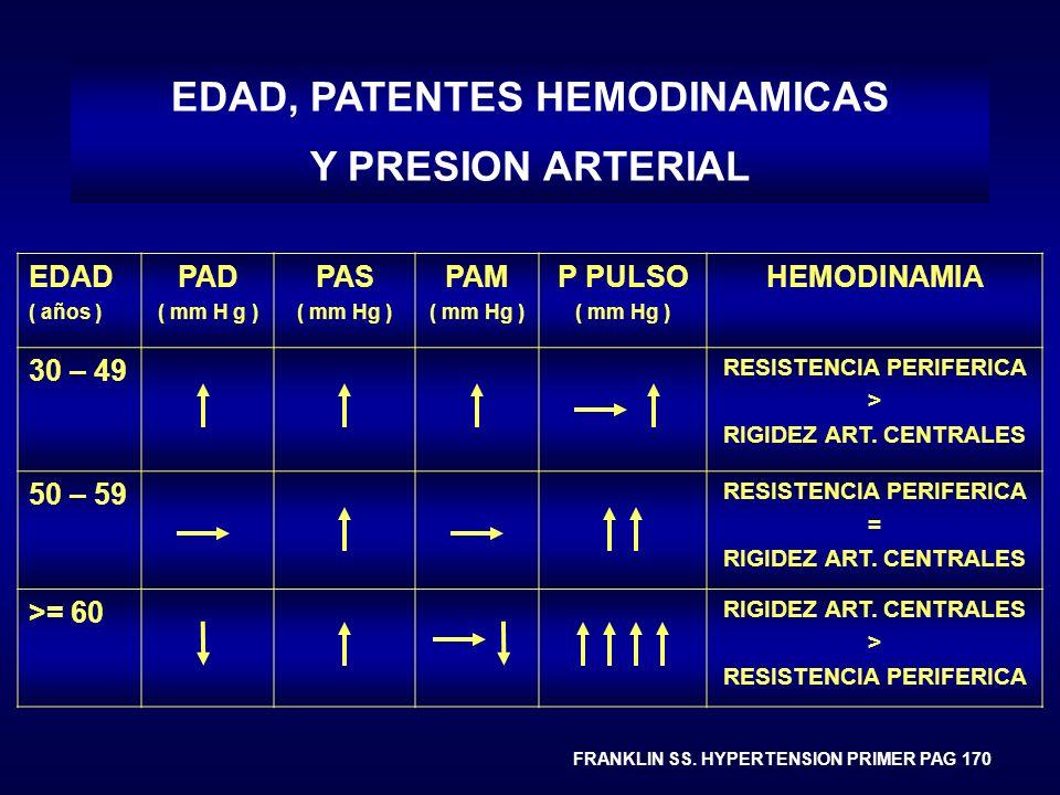 EDAD ( años ) PAD ( mm H g ) PAS ( mm Hg ) PAM ( mm Hg ) P PULSO ( mm Hg ) HEMODINAMIA 30 – 49 RESISTENCIA PERIFERICA > RIGIDEZ ART. CENTRALES 50 – 59