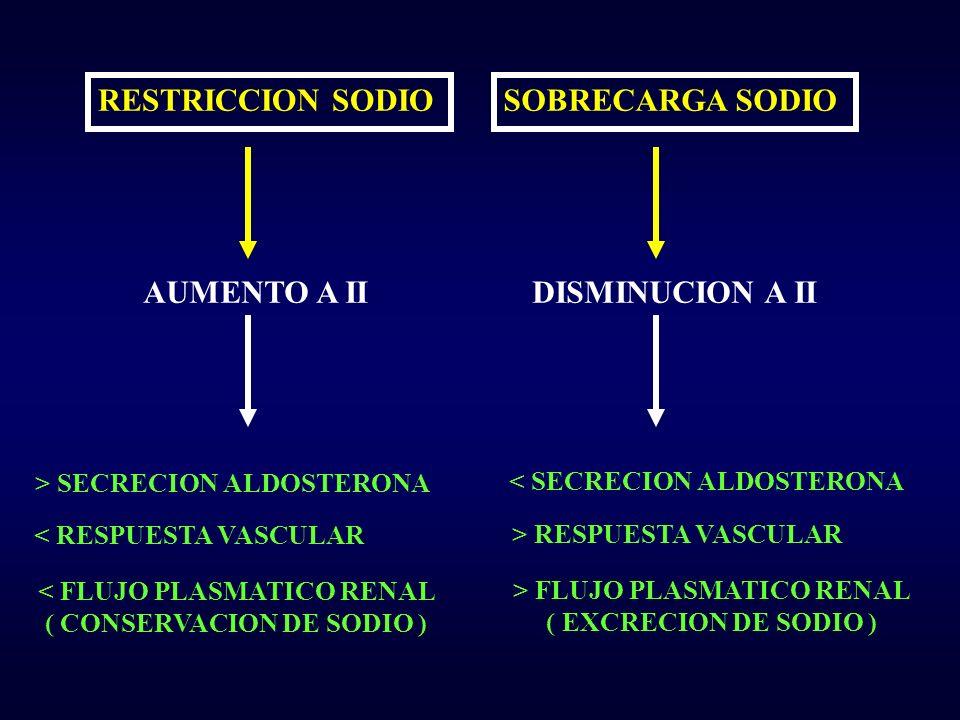 RESTRICCION SODIOSOBRECARGA SODIO AUMENTO A IIDISMINUCION A II > SECRECION ALDOSTERONA < RESPUESTA VASCULAR < FLUJO PLASMATICO RENAL ( CONSERVACION DE