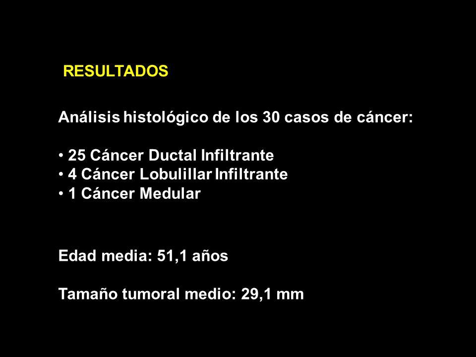 RESULTADOS Valores de Coeficiente de Difusión Aparente (ADC): Cáncer: 1,03 + 0,23 x10 3 mm 2 /s Fibroadenoma: 1,74 + 0,16 x10 3 mm 2 /s Quiste: 2,17 + 0,25 x10 3 mm 2 /s Tejido Fibroglandular normal: 1,83 + 0,25 x10 3 mm 2 /s