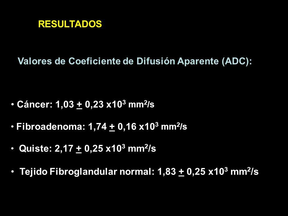Considerando un valor de corte de ADC < 1,26 x10 3 mm 2 /s la sensibilidad y especificidad de la técnica para diagnosticar tumores malignos infiltrantes es: RESULTADOS SENSIBILIDAD: 93 % ESPECIFICIDAD: 95 %