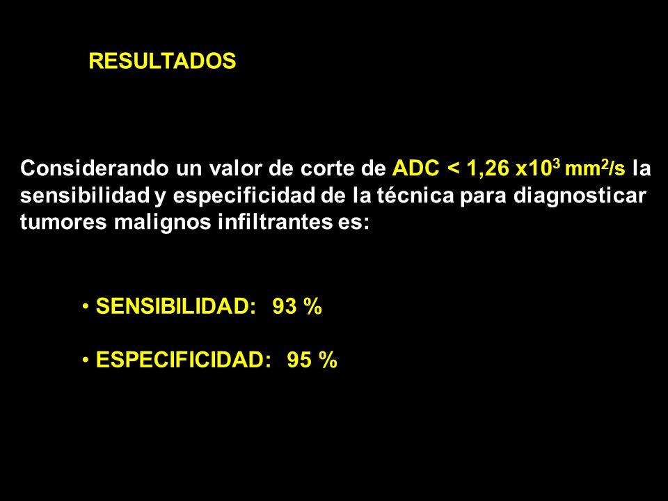 DIFUSION POR RM EN EL CÁNCER INFILTRANTE ADC significativamente menor que en lesiones benignas