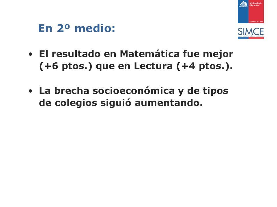 En 2º medio: El resultado en Matemática fue mejor (+6 ptos.) que en Lectura (+4 ptos.).