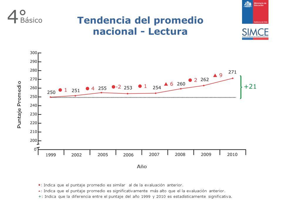 Tendencia del promedio nacional - Lectura : Indica que el puntaje promedio es similar al de la evaluación anterior.