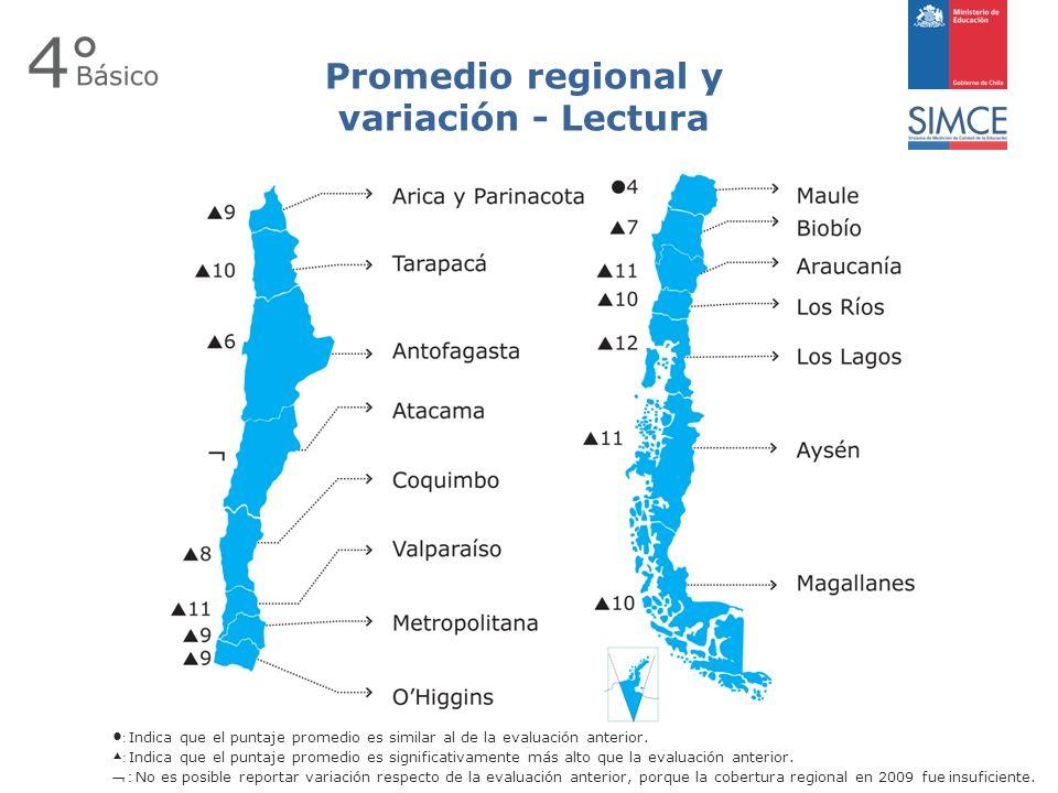 Promedio regional y variación - Lectura : Indica que el puntaje promedio es similar al de la evaluación anterior.