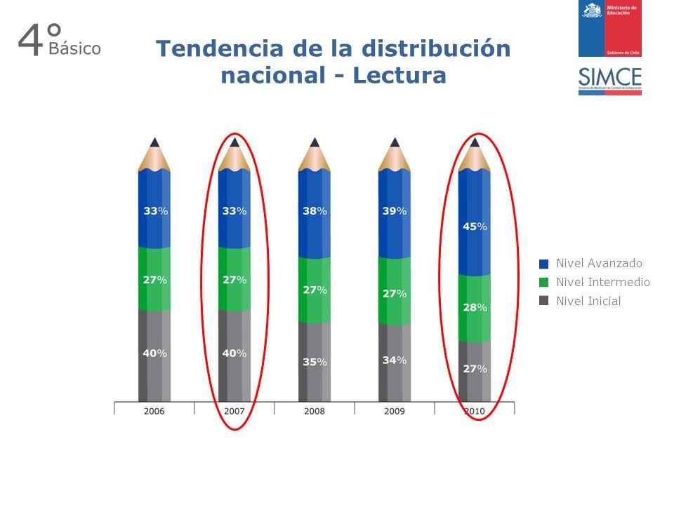 Tendencia de la distribución nacional - Lectura Nivel Avanzado Nivel Intermedio Nivel Inicial