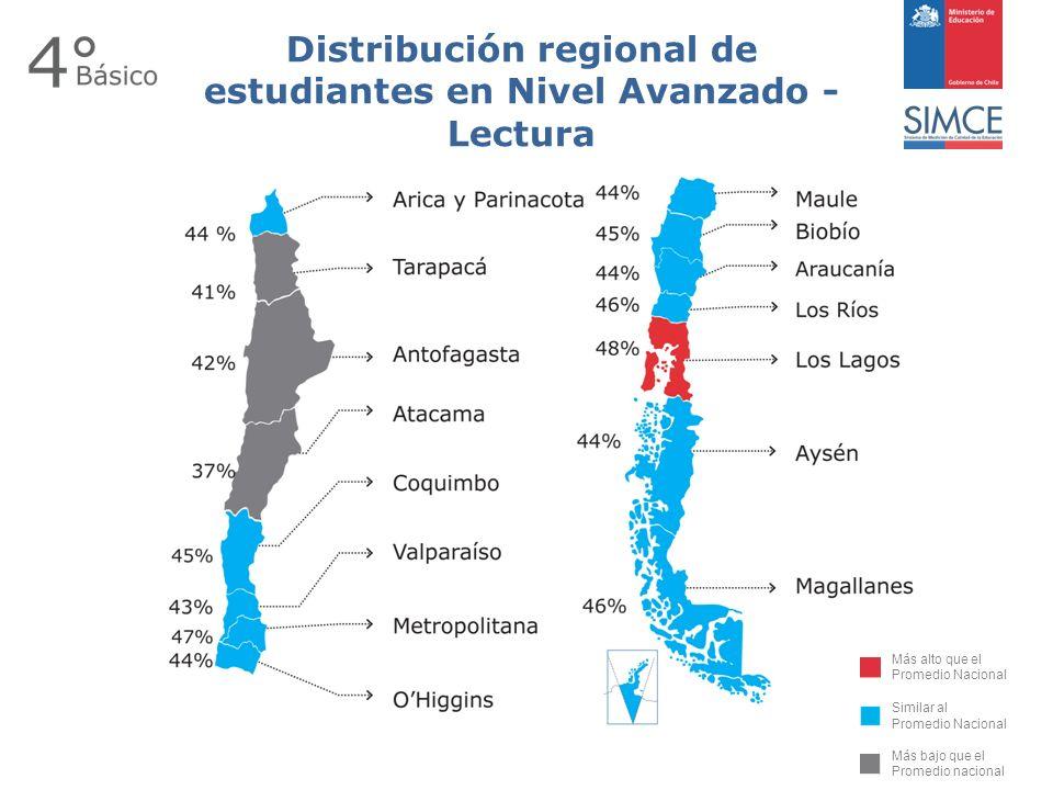 Más alto que el Promedio Nacional Similar al Promedio Nacional Más bajo que el Promedio nacional Distribución regional de estudiantes en Nivel Avanzado - Lectura