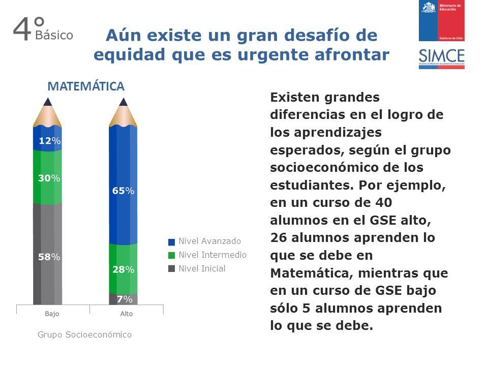 Nivel Avanzado Nivel Intermedio Nivel Inicial Existen grandes diferencias en el logro de los aprendizajes esperados, según el grupo socioeconómico de los estudiantes.