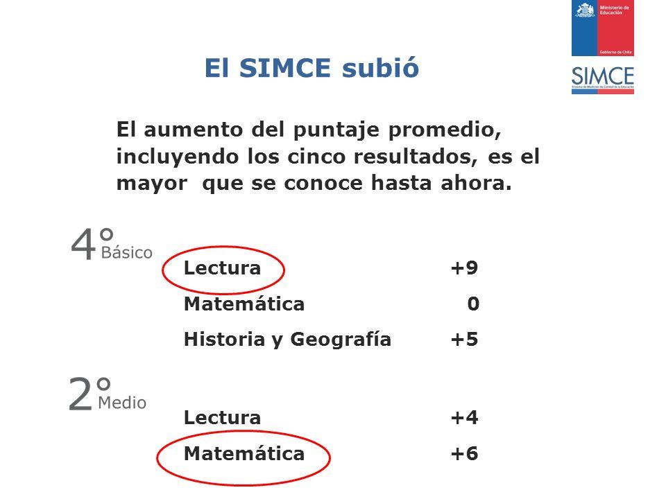 El SIMCE subió El aumento del puntaje promedio, incluyendo los cinco resultados, es el mayor que se conoce hasta ahora.