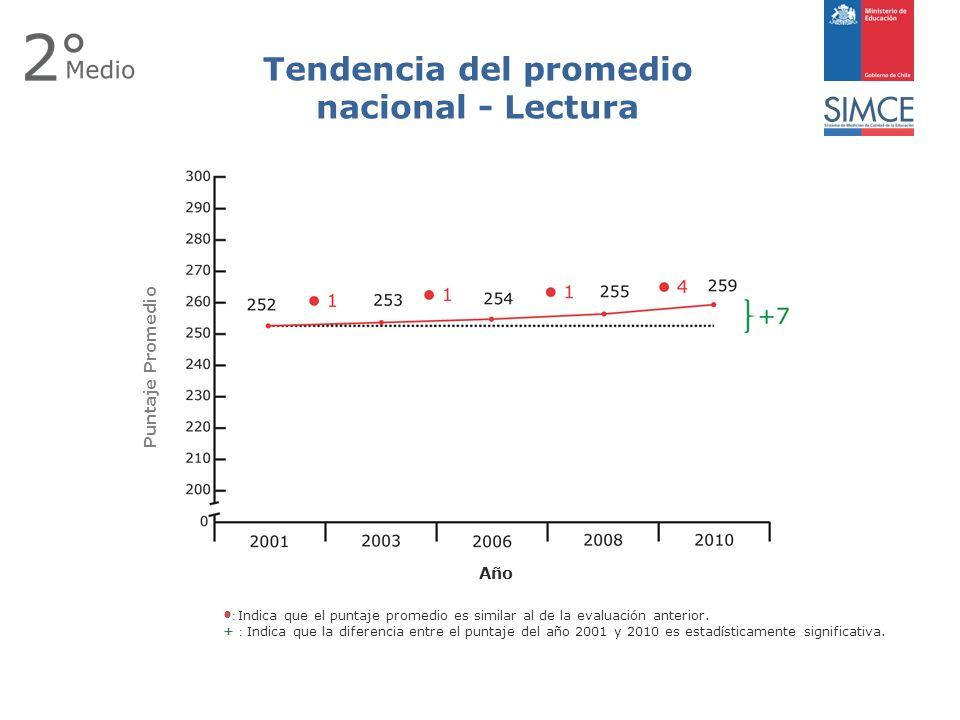 Puntaje Promedio Año Tendencia del promedio nacional - Lectura : Indica que el puntaje promedio es similar al de la evaluación anterior.