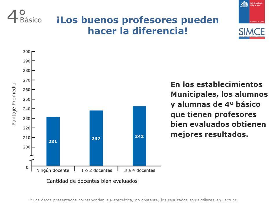 En los establecimientos Municipales, los alumnos y alumnas de 4º básico que tienen profesores bien evaluados obtienen mejores resultados.