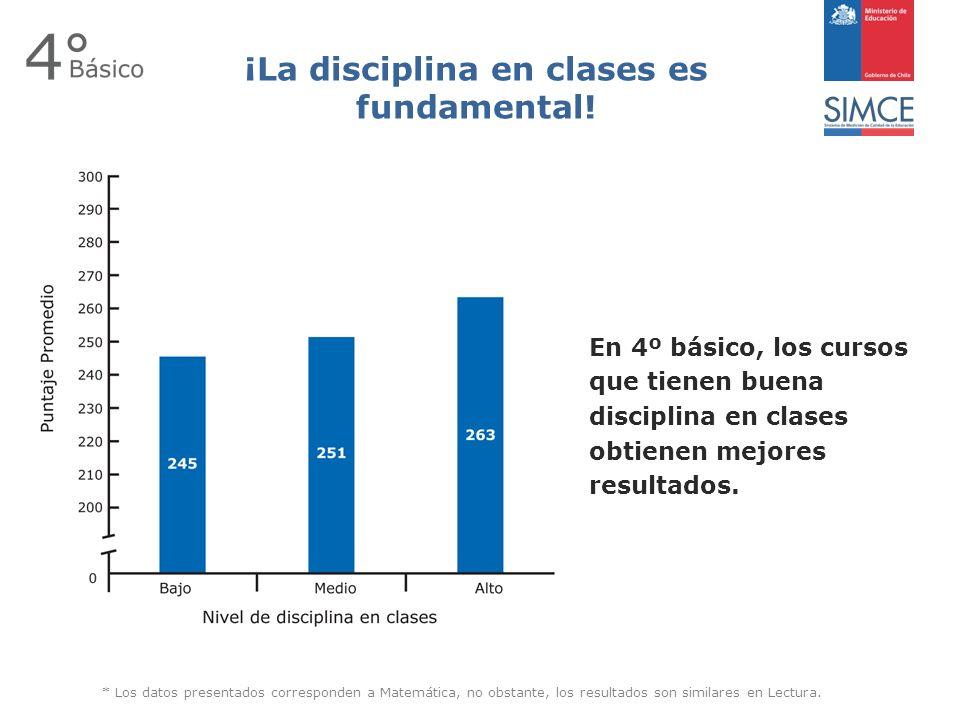 En 4º básico, los cursos que tienen buena disciplina en clases obtienen mejores resultados.