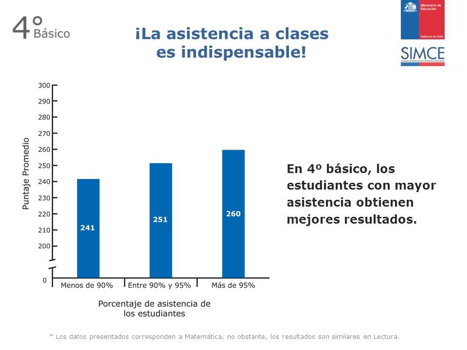 En 4º básico, los estudiantes con mayor asistencia obtienen mejores resultados.
