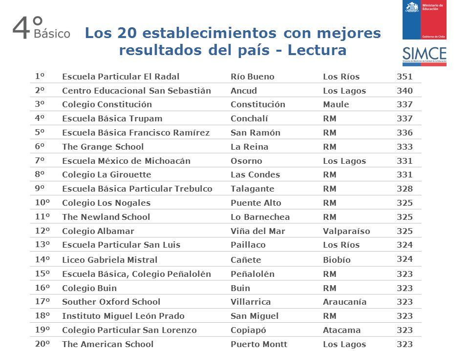 Los 20 establecimientos con mejores resultados del país - Lectura 1ºEscuela Particular El RadalRío BuenoLos Ríos351 2ºCentro Educacional San SebastiánAncudLos Lagos340 3ºColegio ConstituciónConstituciónMaule337 4ºEscuela Básica TrupamConchalíRM337 5ºEscuela Básica Francisco RamírezSan RamónRM336 6ºThe Grange SchoolLa ReinaRM333 7ºEscuela México de MichoacánOsornoLos Lagos331 8ºColegio La GirouetteLas CondesRM331 9ºEscuela Básica Particular TrebulcoTalaganteRM328 10ºColegio Los NogalesPuente AltoRM325 11ºThe Newland SchoolLo BarnecheaRM325 12ºColegio AlbamarViña del MarValparaíso325 13ºEscuela Particular San LuisPaillacoLos Ríos324 14ºLiceo Gabriela MistralCañeteBiobío 324 15ºEscuela Básica, Colegio PeñalolénPeñalolénRM323 16ºColegio BuinBuinRM323 17ºSouther Oxford SchoolVillarricaAraucanía323 18ºInstituto Miguel León PradoSan MiguelRM323 19ºColegio Particular San LorenzoCopiapóAtacama323 20ºThe American SchoolPuerto MonttLos Lagos323