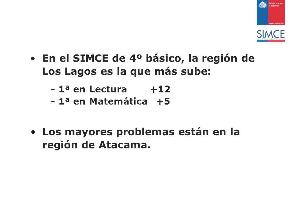 En el SIMCE de 4º básico, la región de Los Lagos es la que más sube: - 1ª en Lectura+12 - 1ª en Matemática +5 Los mayores problemas están en la región de Atacama.