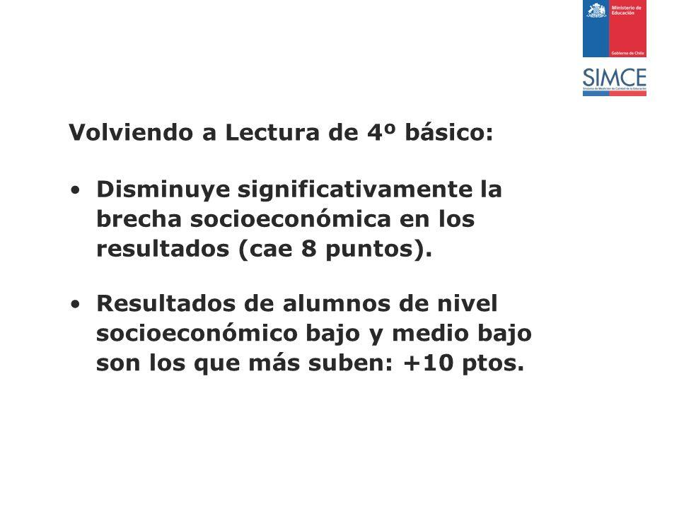 Volviendo a Lectura de 4º básico: Disminuye significativamente la brecha socioeconómica en los resultados (cae 8 puntos).