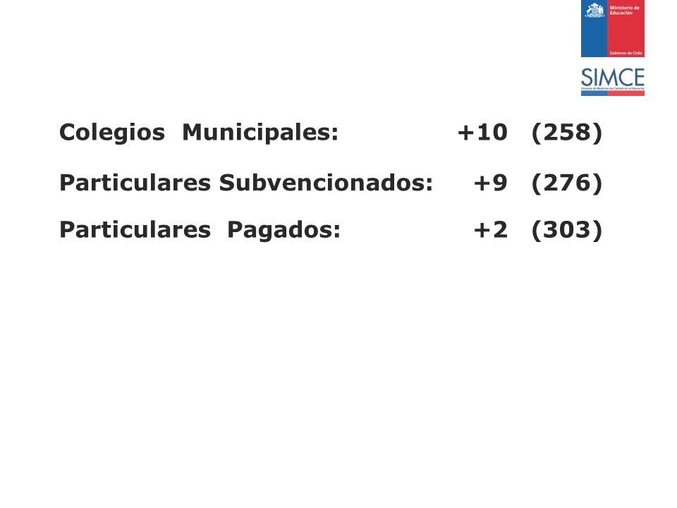 Colegios Municipales:+10(258) Particulares Subvencionados:+9(276) Particulares Pagados:+2(303)