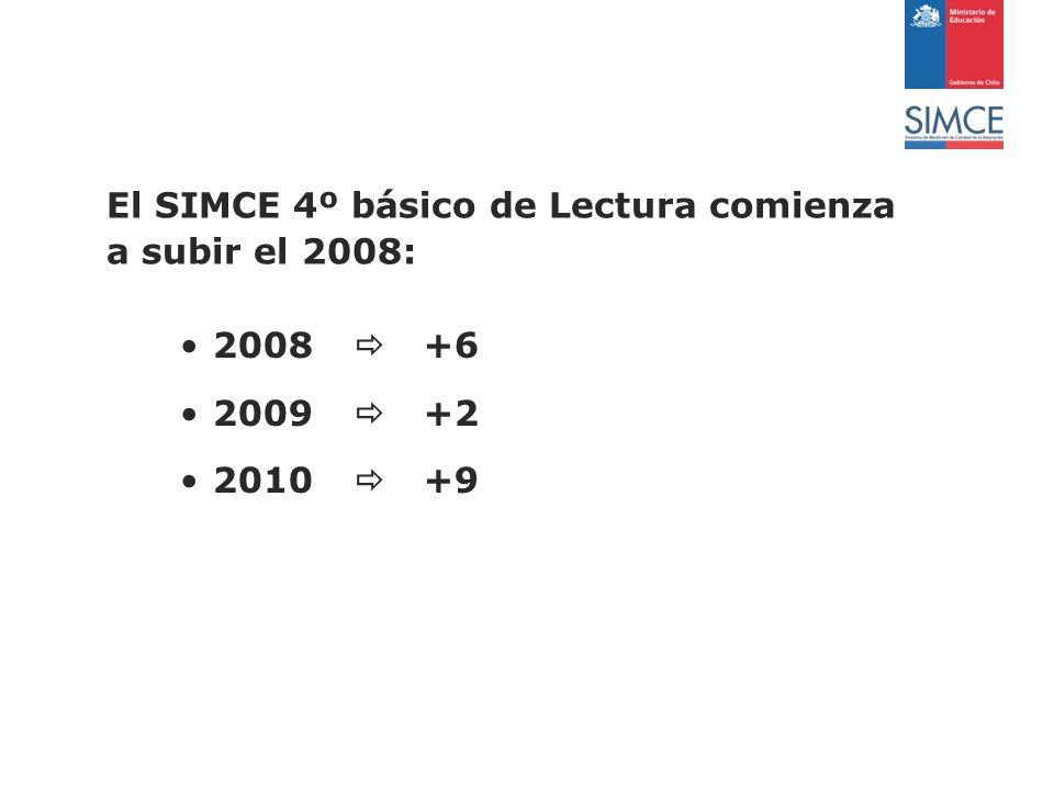 El SIMCE 4º básico de Lectura comienza a subir el 2008: 2008 +6 2009 +2 2010 +9