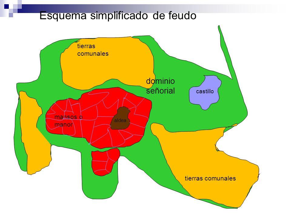 tierras comunales mansos o manor castillo dominio señorial Esquema simplificado de feudo aldea
