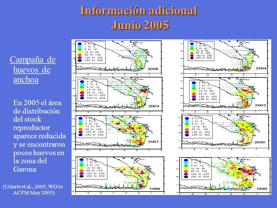Información adicional Junio 2005 Campaña de huevos de anchoa En 2005 el área de distribución del stock reproductor aparece reducida y se encontraron p