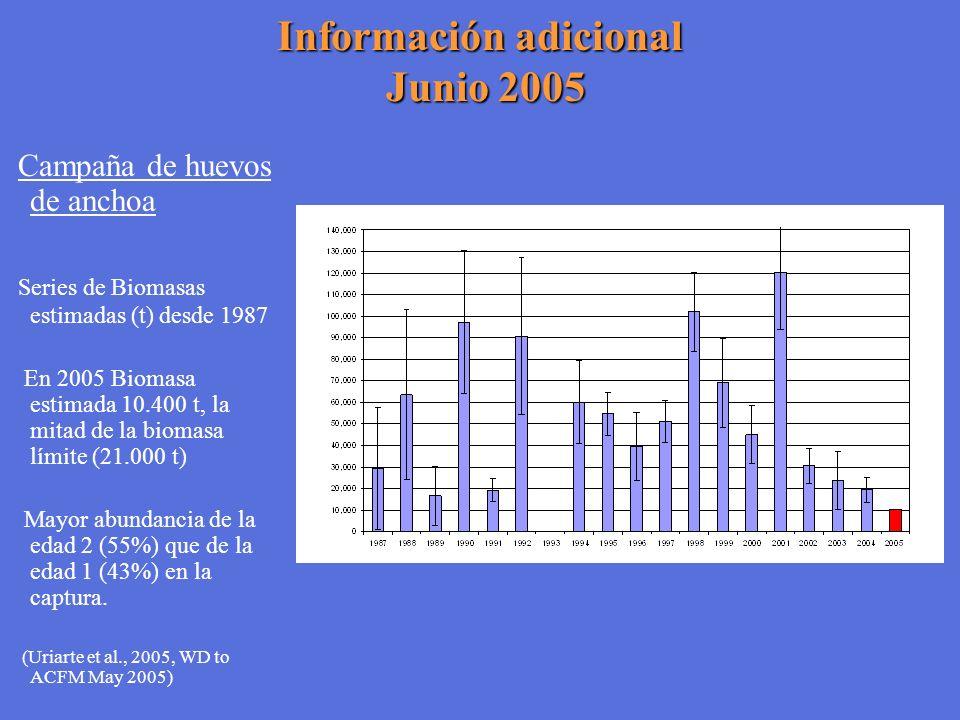 Información adicional Junio 2005 Campaña de huevos de anchoa Series de Biomasas estimadas (t) desde 1987 En 2005 Biomasa estimada 10.400 t, la mitad d