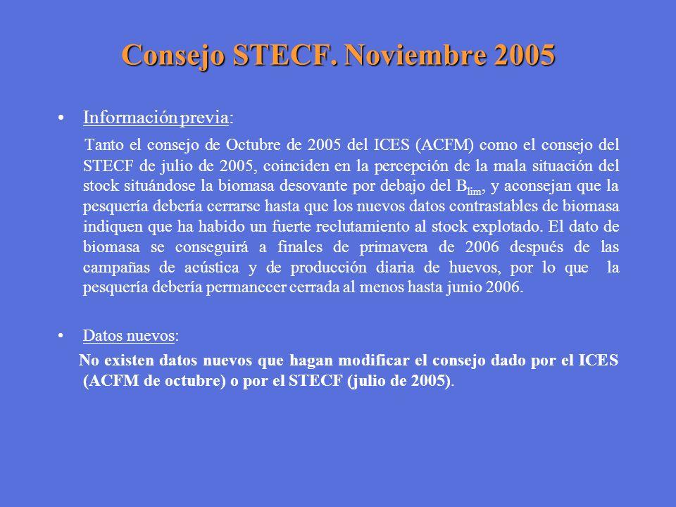Consejo STECF. Noviembre 2005 Información previa: Tanto el consejo de Octubre de 2005 del ICES (ACFM) como el consejo del STECF de julio de 2005, coin