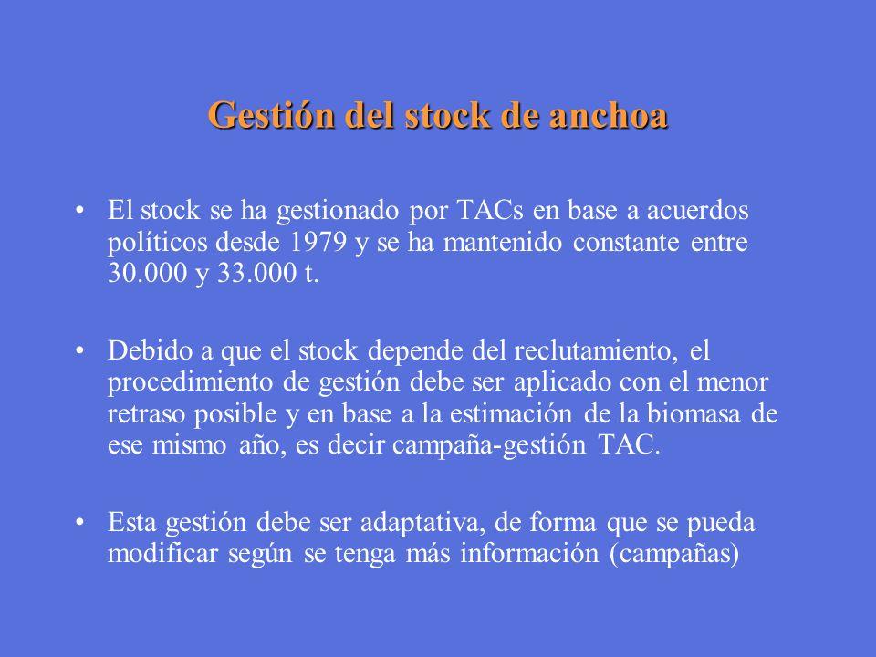 Gestión del stock de anchoa El stock se ha gestionado por TACs en base a acuerdos políticos desde 1979 y se ha mantenido constante entre 30.000 y 33.0