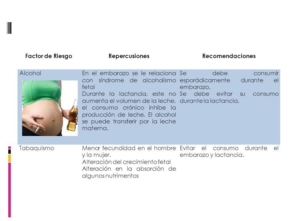 Factor de RiesgoRepercusionesRecomendaciones AlcoholEn el embarazo se le relaciona con síndrome de alcoholismo fetal Durante la lactancia, este no aum