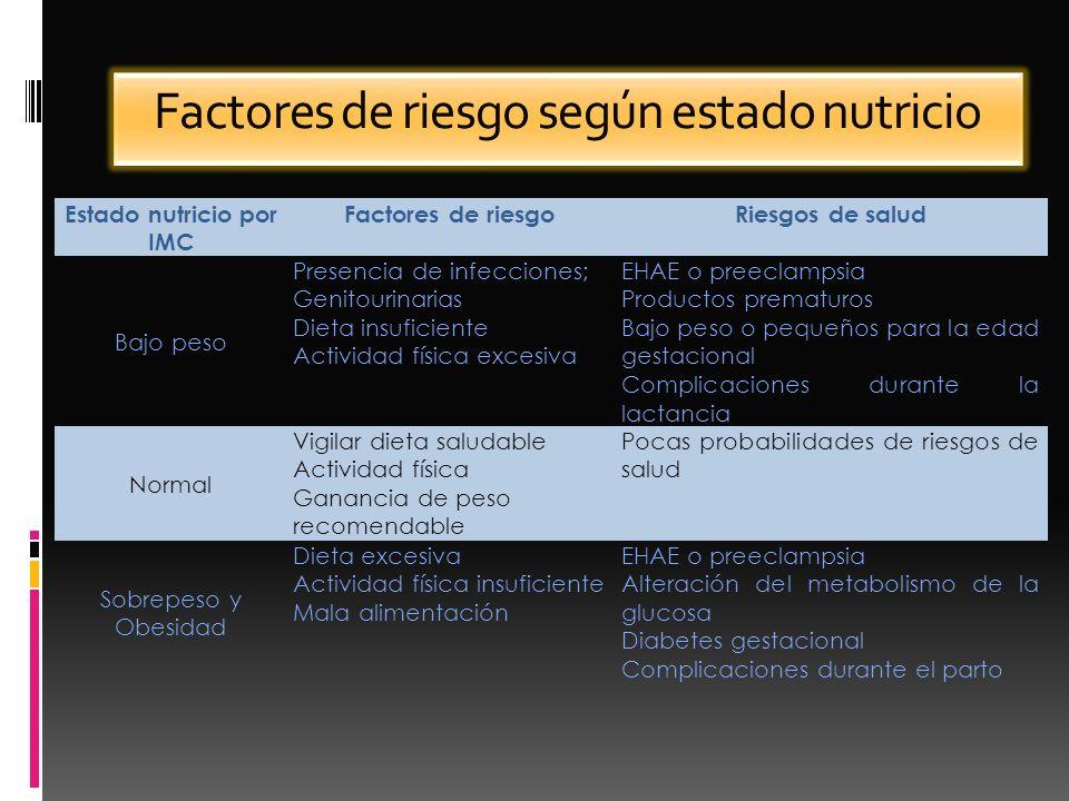 Factores de riesgo según estado nutricio Estado nutricio por IMC Factores de riesgoRiesgos de salud Bajo peso Presencia de infecciones; Genitourinaria