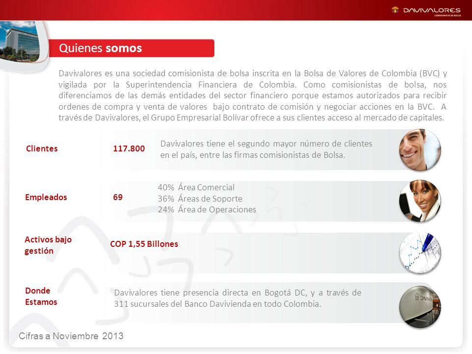 Clientes Empleados Activos bajo gestión Donde Estamos 117.800 Davivalores tiene el segundo mayor número de clientes en el país, entre las firmas comisionistas de Bolsa.