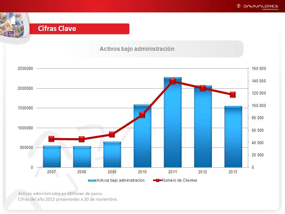 Cartera Colectiva Superior en Banco Davivienda Activos bajo administración Activos administrados en Millones de pesos.