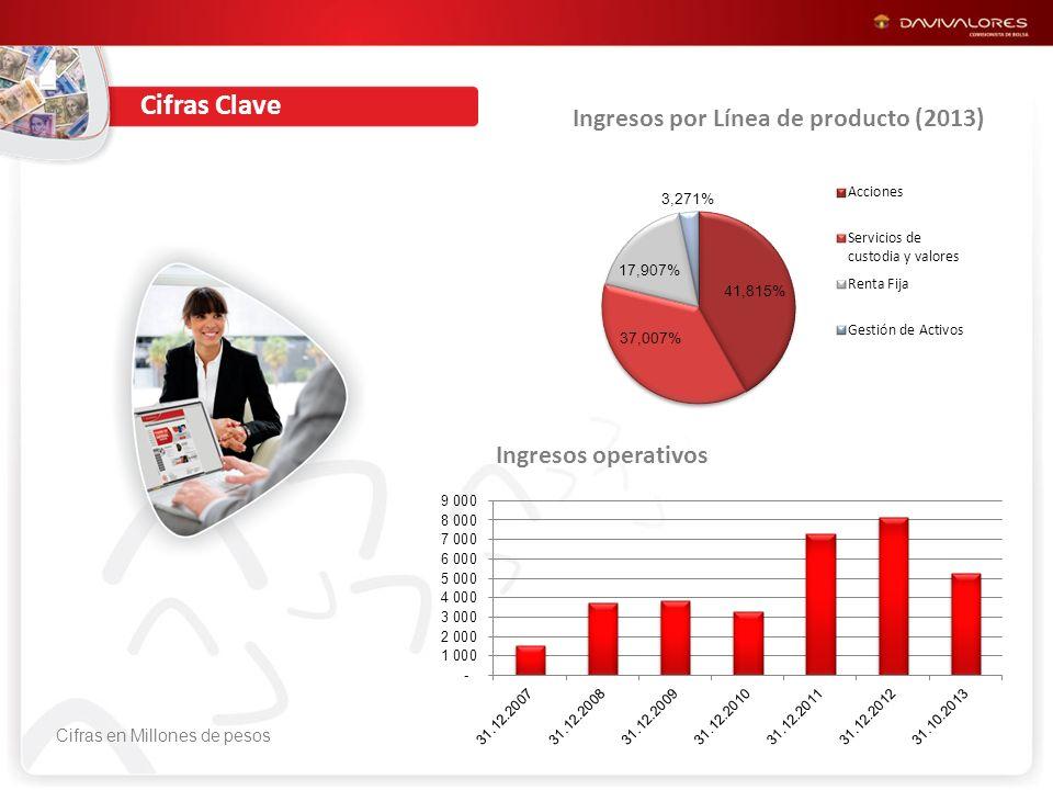 Ingresos por Línea de producto (2013) Ingresos operativos Cifras en Millones de pesos Cifras Clave