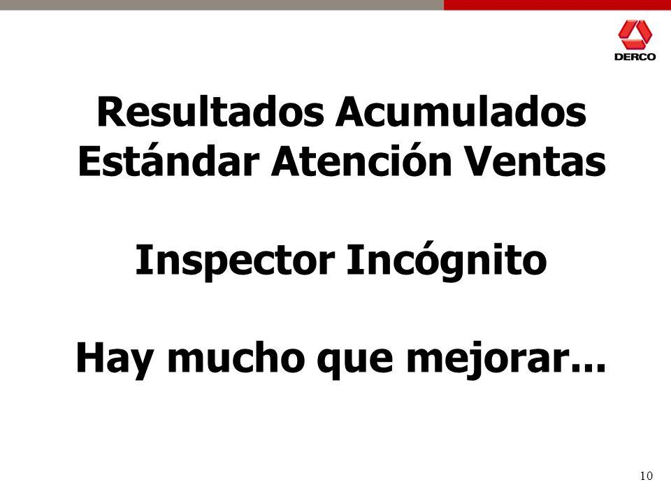 10 Resultados Acumulados Estándar Atención Ventas Inspector Incógnito Hay mucho que mejorar...