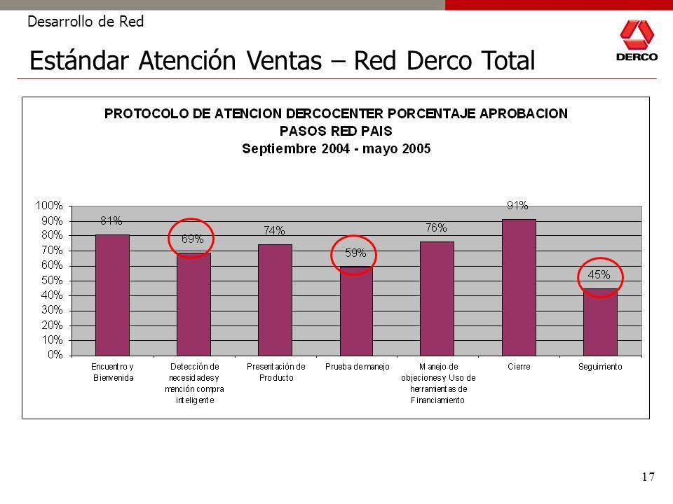 17 Desarrollo de Red Estándar Atención Ventas – Red Derco Total
