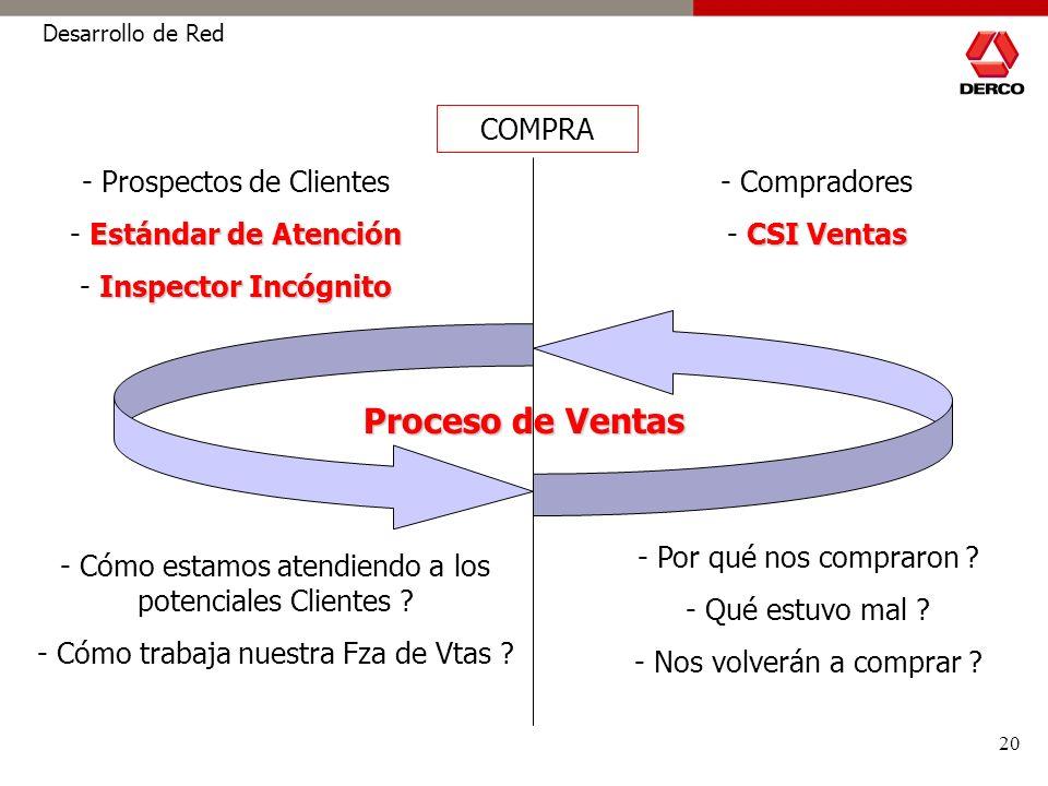 20 Desarrollo de Red - Prospectos de Clientes Estándar de Atención - Estándar de Atención Inspector Incógnito - Inspector Incógnito - Compradores CSI Ventas - CSI Ventas - Cómo estamos atendiendo a los potenciales Clientes .
