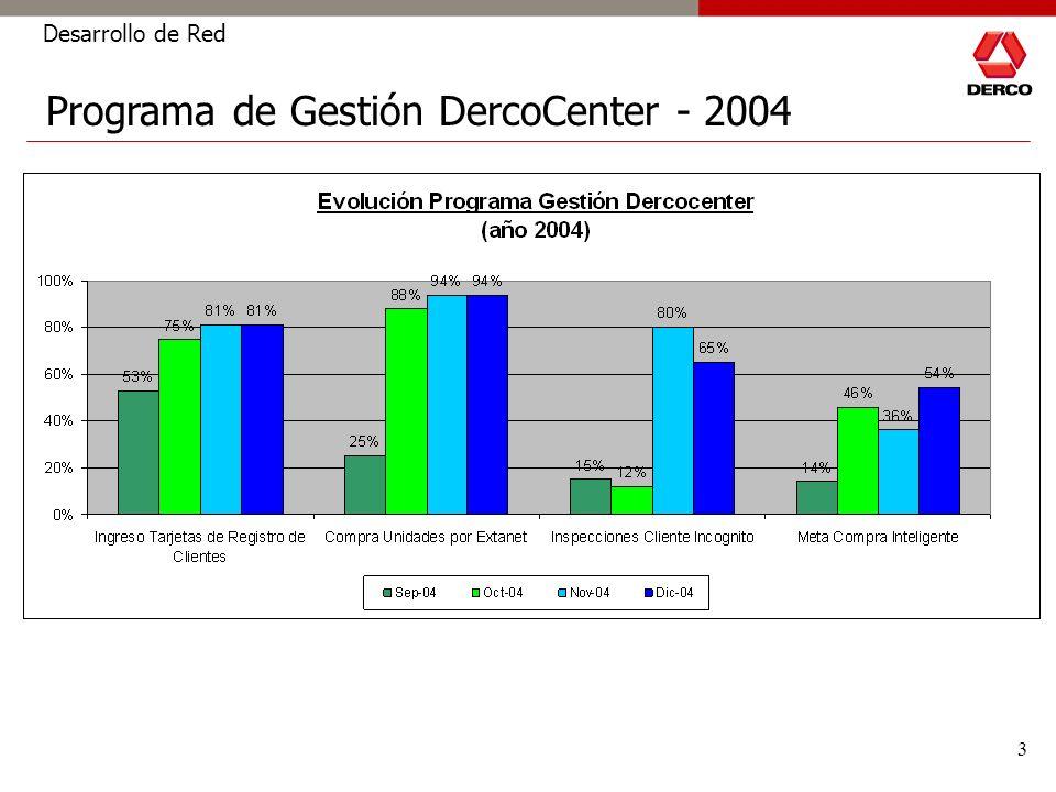 4 Desarrollo de Red Programa de Gestión DercoCenter - 2005