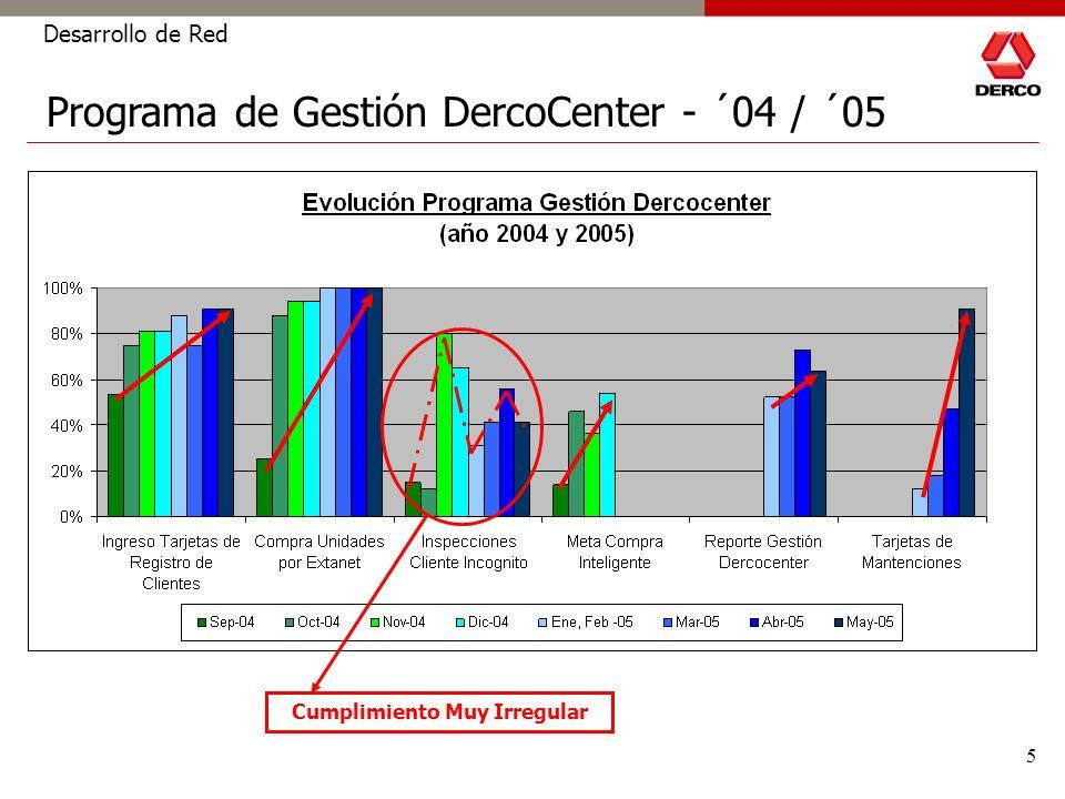 5 Desarrollo de Red Programa de Gestión DercoCenter - ´04 / ´05 Cumplimiento Muy Irregular