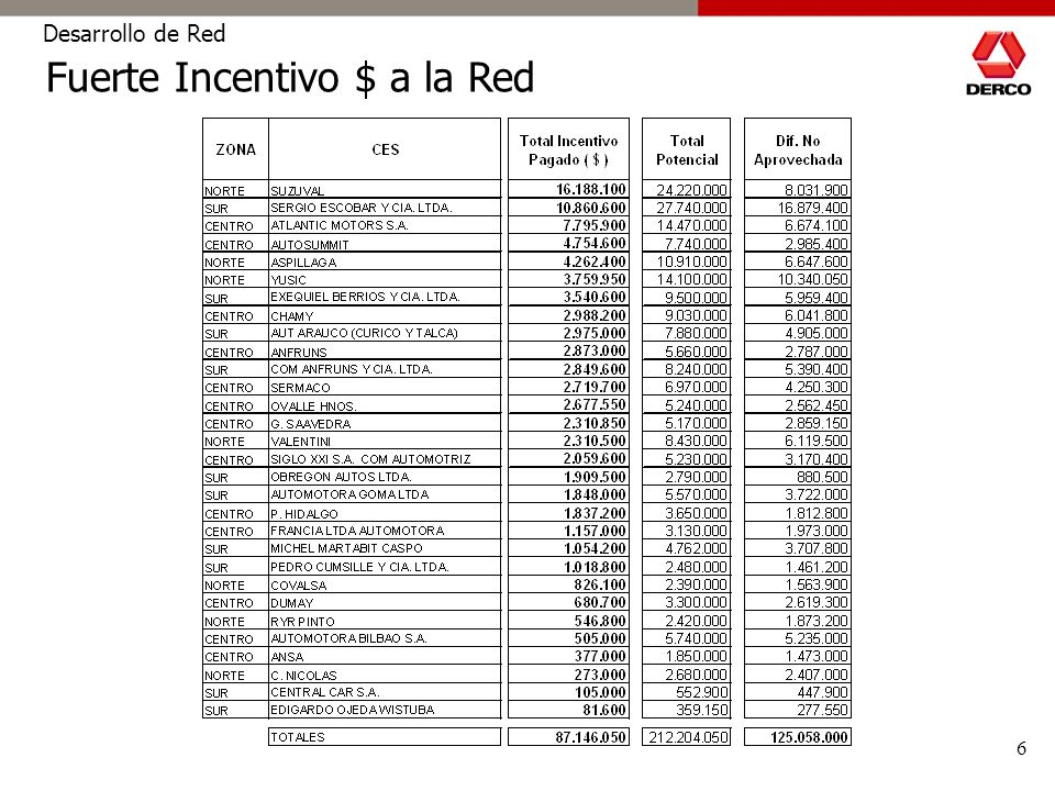 7 Desarrollo de Red A partir de Julio 2005 cambia la estructura y nos vamos a un esquema Trimestral => Jul-Sept ´05 es la 1ra evaluación Requisitos básicos u obligatorios para acceder a Incentivo $ : Ingreso del 100% de Tarjetas de Clientes de Ventas en Extranet Envío Reporte de Gestión Mensual Programas variables : Evaluación en CSI Ventas y CSI Servicio Técnico Evaluación en Check List DercoCenter Aprobación Estándar Atención Ventas DC – Inspector Incógnito Tasa de Retensión de Clientes en Servicio Técnico para : - 10.000 kms - 20.000 kms - 30.000 kms NUEVO NUEVO Programa de Gestión DercoCenter