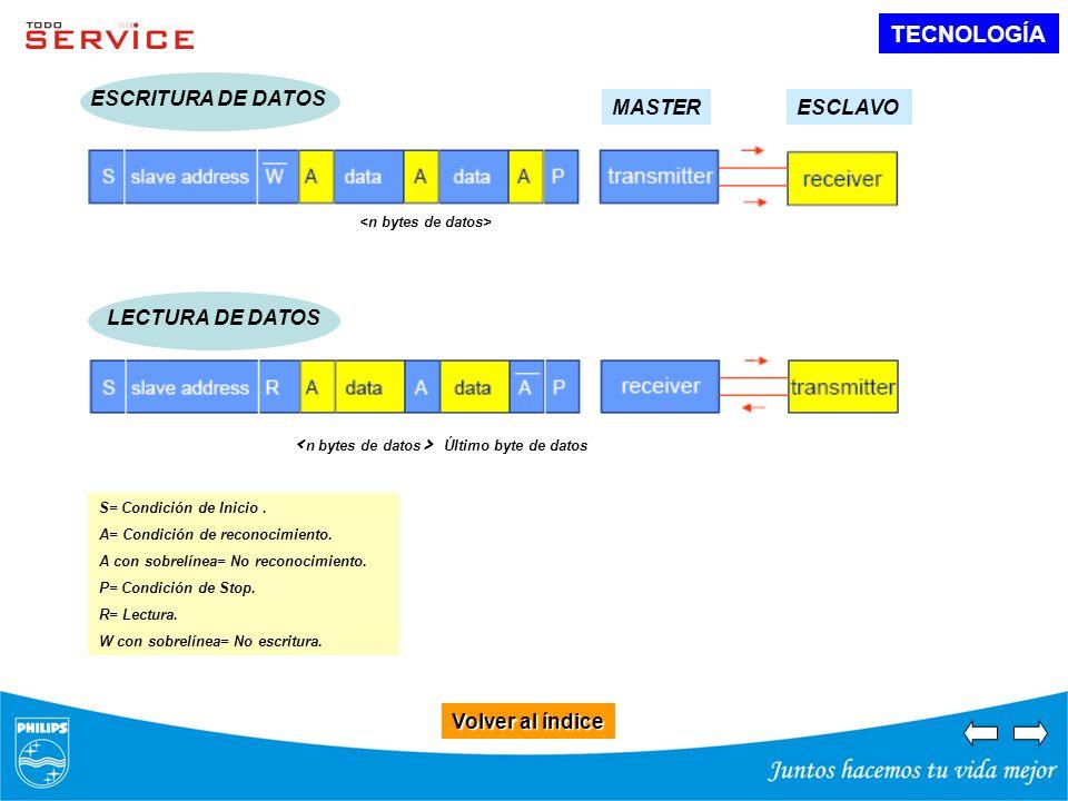 TECNOLOGÍA Volver al índice Volver al índice ESCRITURA DE DATOS MASTERESCLAVO LECTURA DE DATOS Último byte de datos S= Condición de Inicio. A= Condici