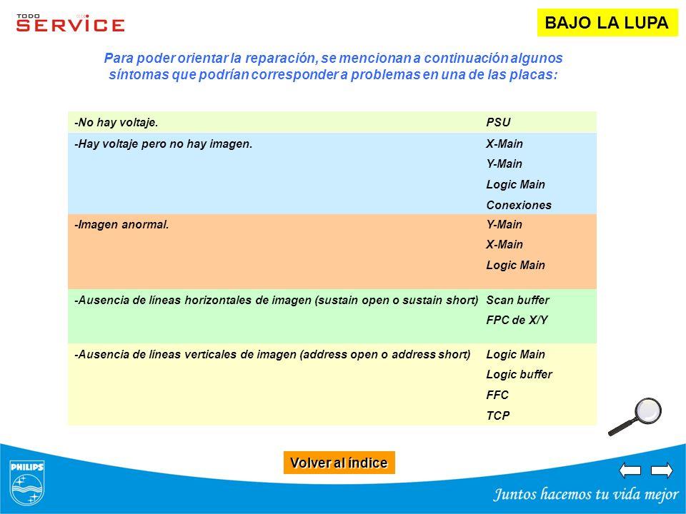 Volver al índice Volver al índice BAJO LA LUPA Para poder orientar la reparación, se mencionan a continuación algunos síntomas que podrían corresponde