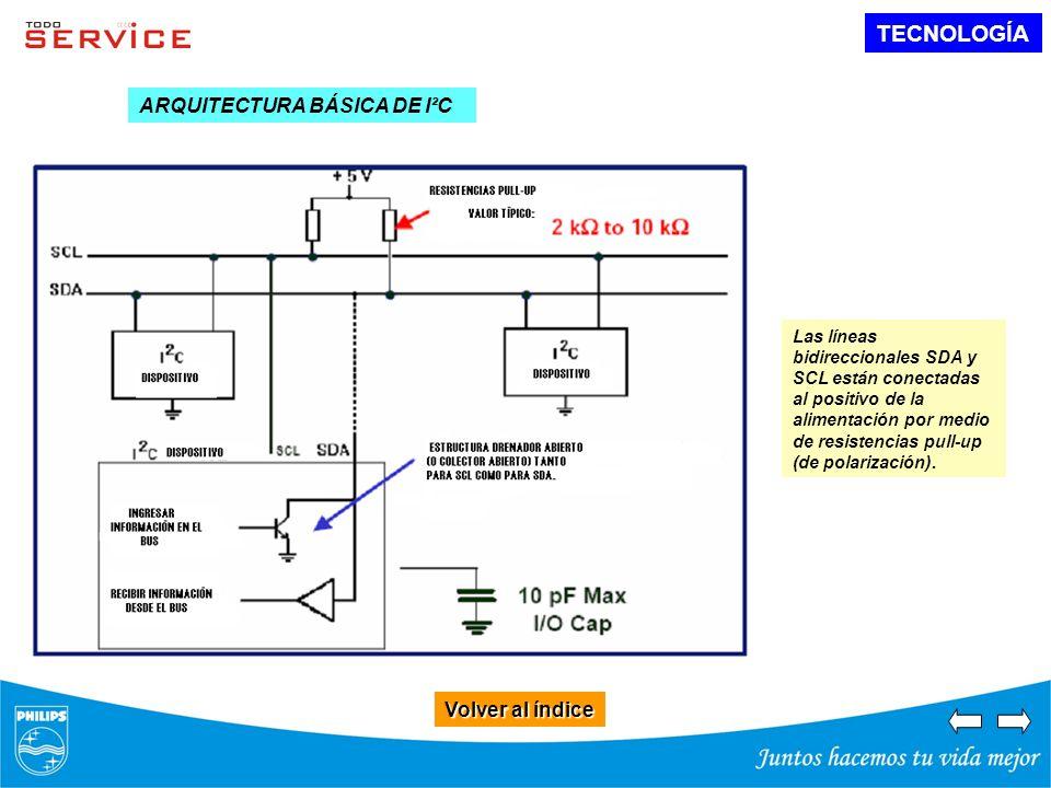 TECNOLOGÍA Volver al índice Volver al índice ARQUITECTURA BÁSICA DE I²C Las líneas bidireccionales SDA y SCL están conectadas al positivo de la alimen