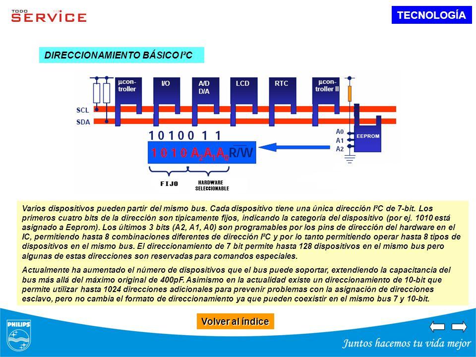 TECNOLOGÍA Volver al índice Volver al índice DIRECCIONAMIENTO BÁSICO I²C Varios dispositivos pueden partir del mismo bus. Cada dispositivo tiene una ú