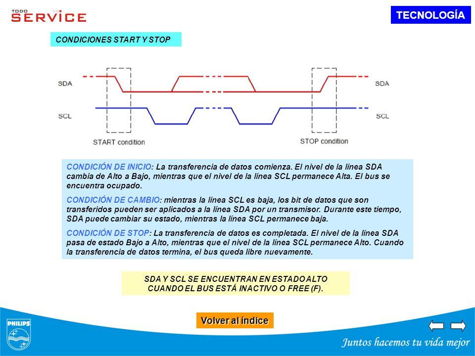 TECNOLOGÍA Volver al índice Volver al índice SDA Y SCL SE ENCUENTRAN EN ESTADO ALTO CUANDO EL BUS ESTÁ INACTIVO O FREE (F). CONDICIÓN DE INICIO: La tr