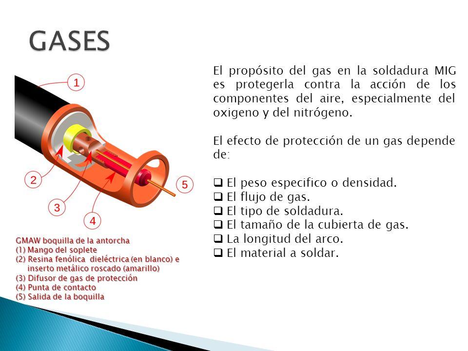 El propósito del gas en la soldadura MIG es protegerla contra la acción de los componentes del aire, especialmente del oxigeno y del nitrógeno. El efe