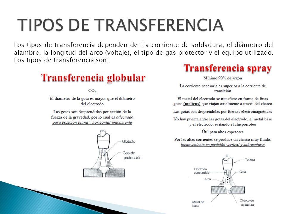 Los tipos de transferencia dependen de: La corriente de soldadura, el diámetro del alambre, la longitud del arco (voltaje), el tipo de gas protector y