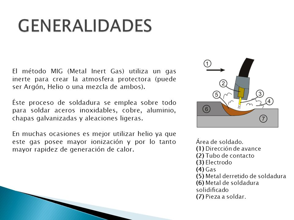 El método MIG (Metal Inert Gas) utiliza un gas inerte para crear la atmosfera protectora (puede ser Argón, Helio o una mezcla de ambos). Éste proceso
