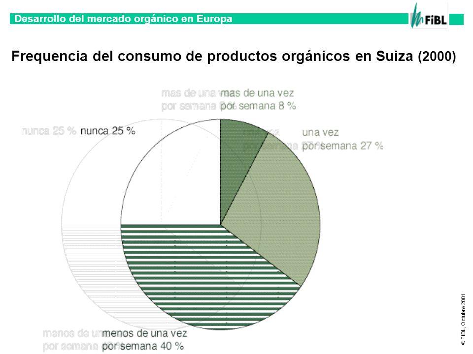 Desarrollo del mercado orgánico en Europa © FiBL, Octubre 2001 Frequencia del consumo de productos orgánicos en Suiza (2000)