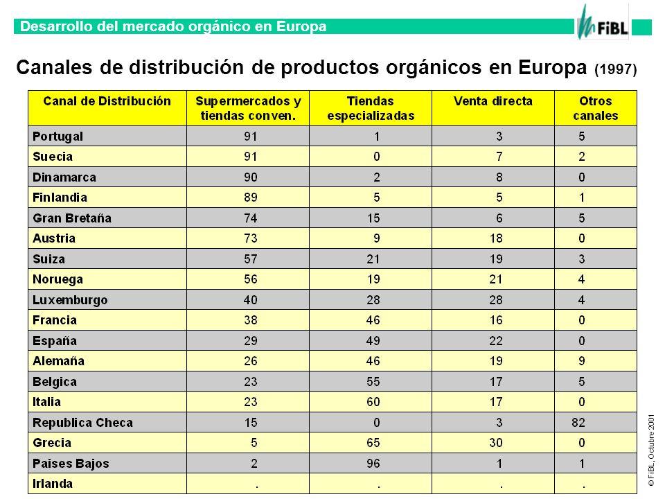 Desarrollo del mercado orgánico en Europa © FiBL, Octubre 2001 Canales de distribución de productos orgánicos en Europa (1997)