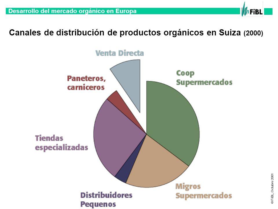 Desarrollo del mercado orgánico en Europa © FiBL, Octubre 2001 Canales de distribución de productos orgánicos en Suiza (2000)